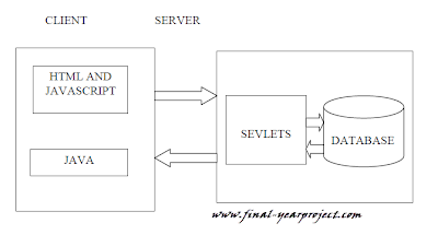 Mobile Banking System client server