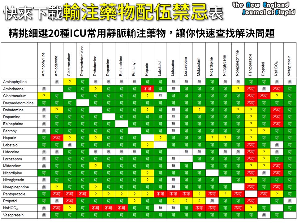 [臨床藥學] ICU常用輸注藥物配伍禁忌速查表 (IV Compatibility of ICU Common Drugs)