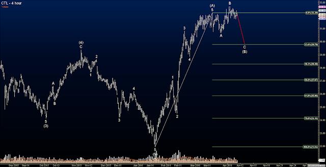 Elliott Wave Options Signals - CTL CenturyLink