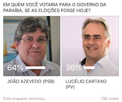 João Azevedo vence enquete contra Lucélio Cartaxo para governo do Estado, realizada pelo Portal Uirauna em Foco.