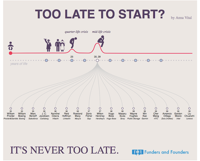 Infografis Penting Untuk Kamu Para Calon Pengusaha