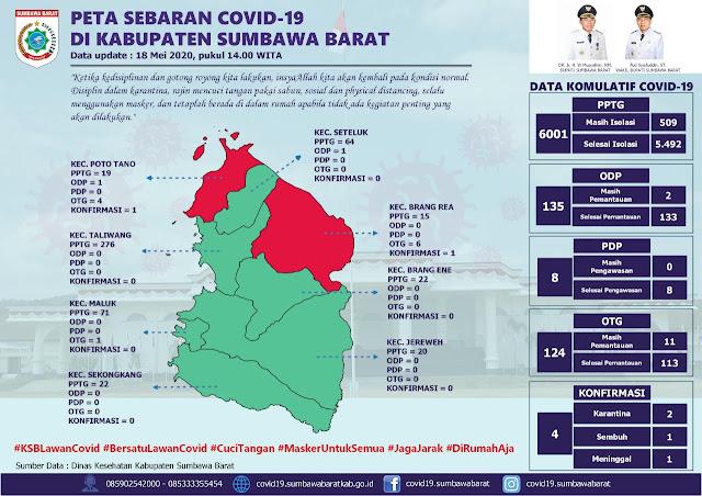 Fud Syaifuddin Ungkap Satu Keluarga Positif Covid-19 di Sumbawa Barat.