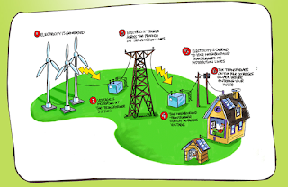 http://kids.saveonenergy.ca/en/what-is-electricity/how-electricity-gets-to-your-home.html