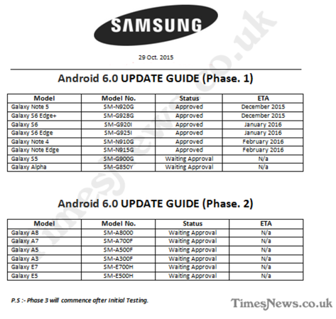 Samsung Revealed OTA RoadMap for Android 6.0 Marshmallow Update