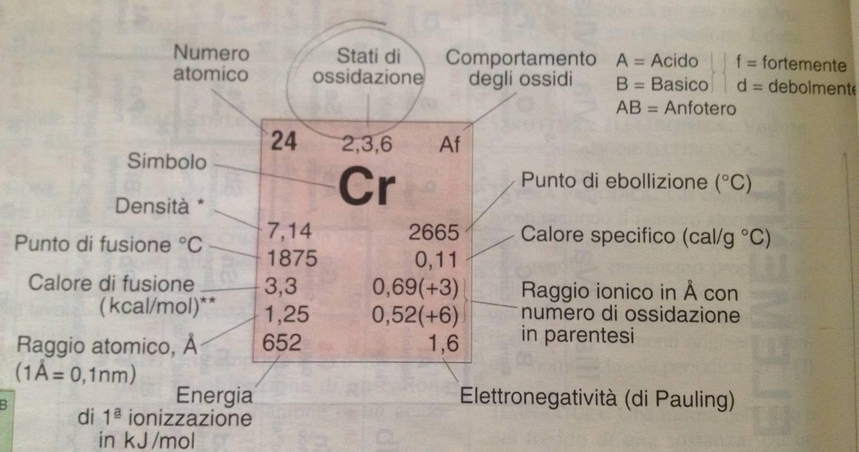Impariamo la chimica - Tavola numeri di ossidazione ...