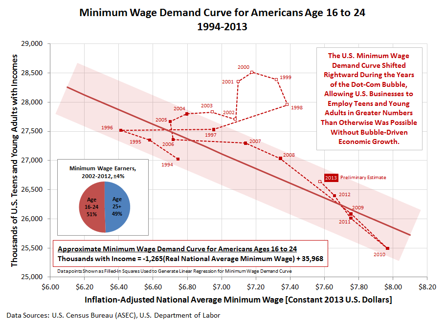 Minimum Wage Demand Curve for Americans Age 16 to 24, 1994-2013