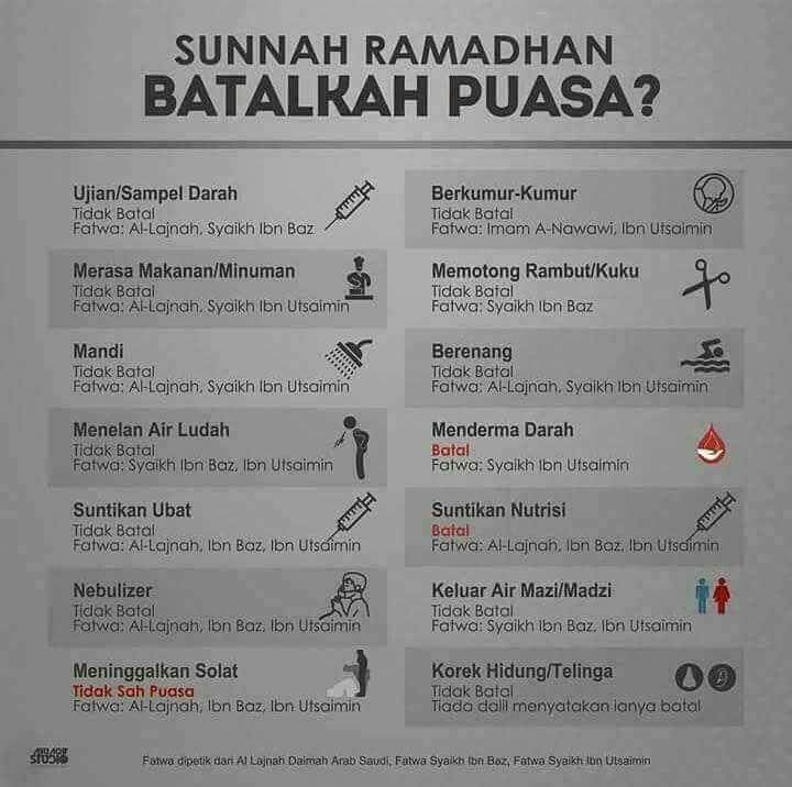Ramadhan 2018 : Apa Yang Boleh Menyebabkan Batal Puasa