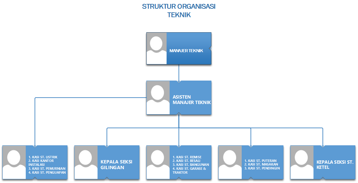 struktur organisasi pg purwodadi Struktur Organisasi Alumni