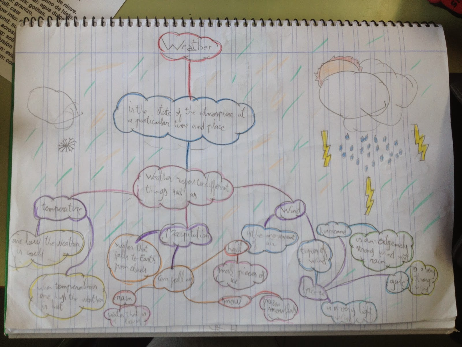 For Primary Kids Examples Of Mind Maps