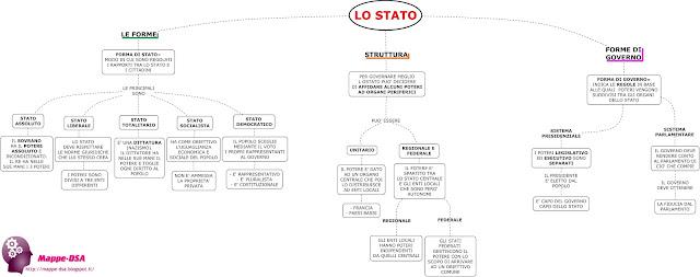 mappedsa mappa concettuale mappe concettuali schema schemi dsa disturbi specifici apprendimento dislessia diritto stato forme di governo