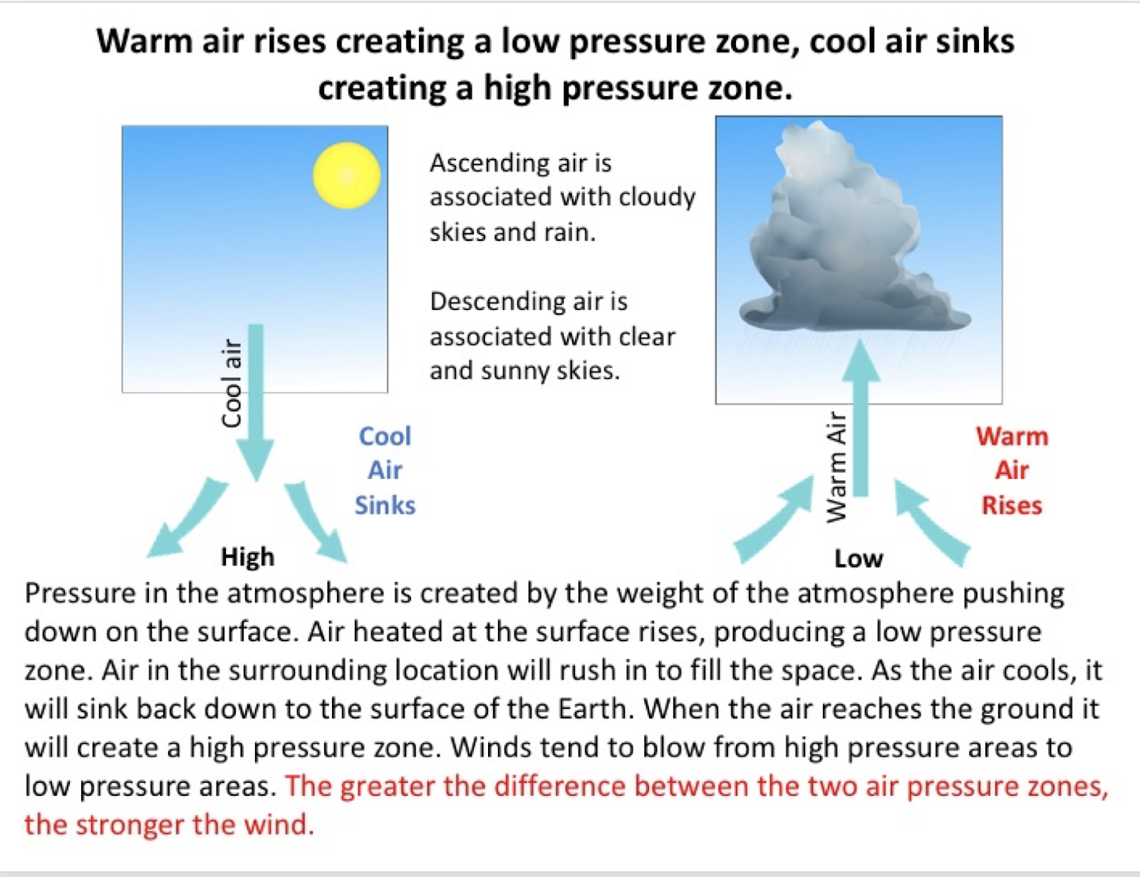 Teaching Science With Lynda Air Pressure Air Masses And