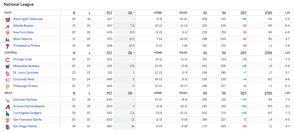 free to find truth: 54 | MLB Standings after first 54-days ...