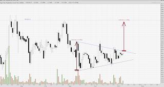 Fase akumulasi saham AISA