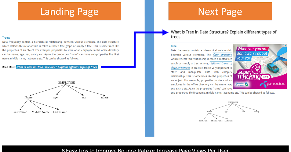 8 Easy Tips To Improve Bounce Rate Or Increase Pageviews  User