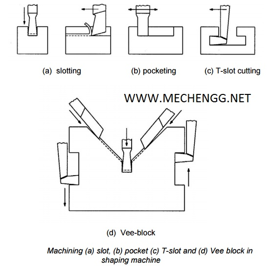 Typical application Of Shaping Machine