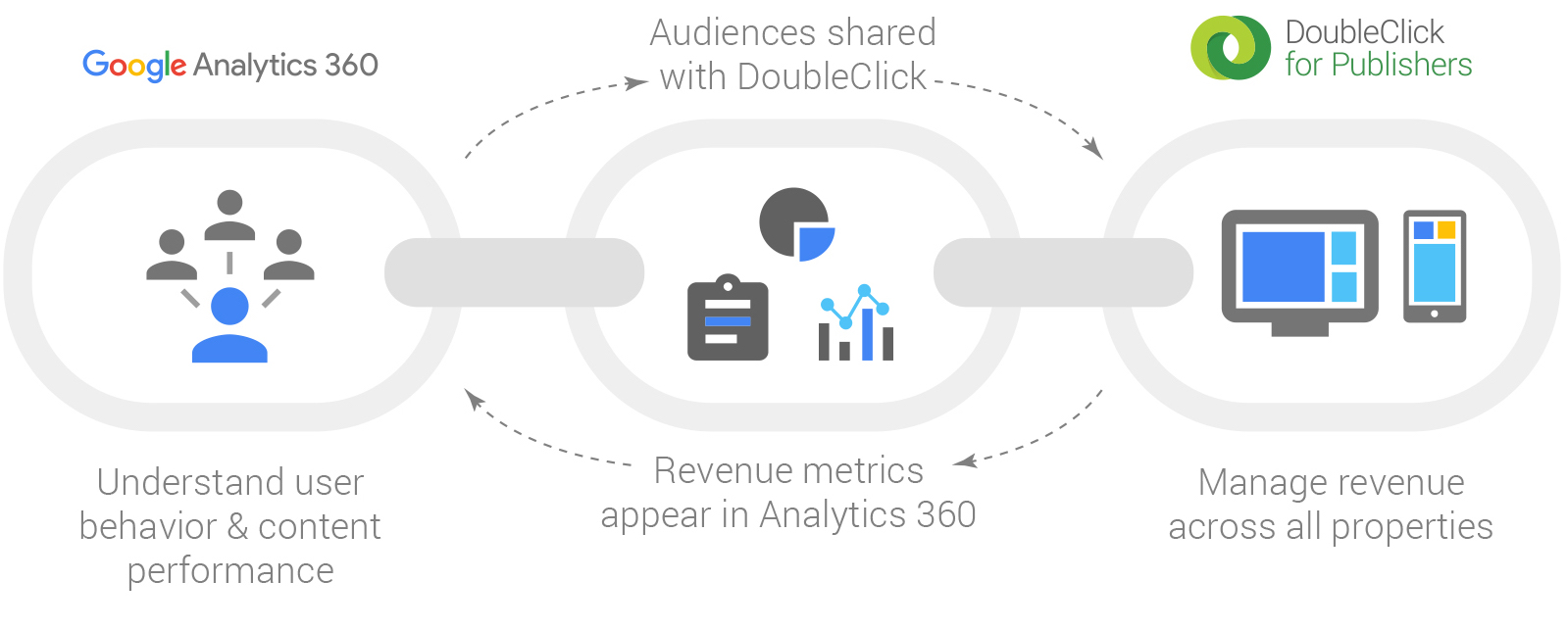 google analytics solutions  accuweather delivers enhanced