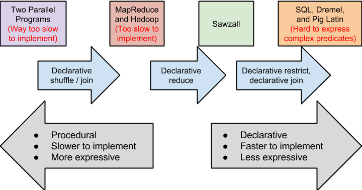 on procedural and declarative programming in mapreduce