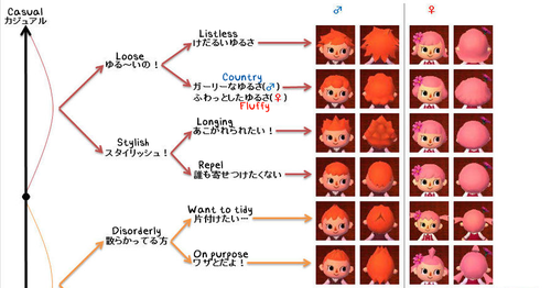 Animal Crossing New Leaf Face Hair Style And Eye Color Guides All