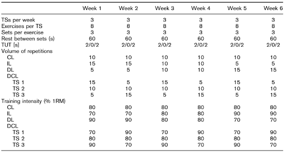 Strength plateau try daily changing loads in advanced for Table 7 1 design parameters