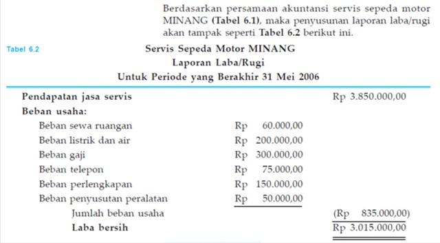 Laporan Perubahan Modal (Capital Statement) 420a2f2b09