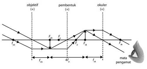 diagram pembentukan bayangan teropong bumi