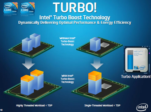 intel core i5 e i7 com turbo boost