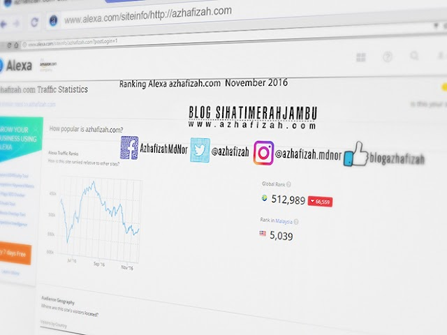 Ranking Alexa Azhafizah.com November 2016