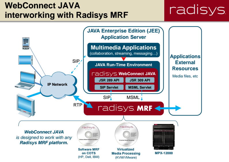 Radisys' WebConnect JAVA Bridges to SIP ~ Converge! Network Digest