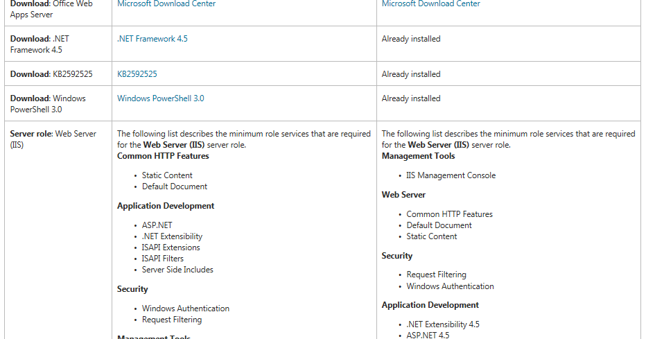 How to Install and Configure Office Web Apps 2013 for SharePoint