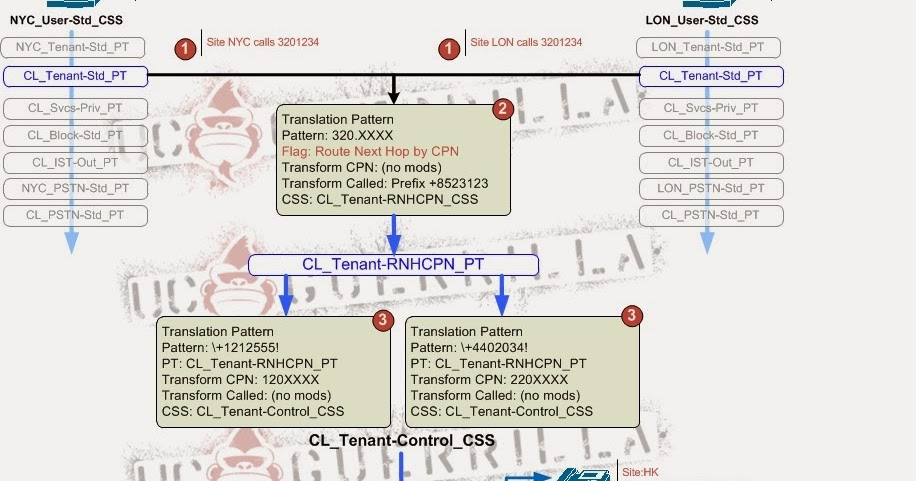 Unified Communications Guerrilla: Using the Cisco UCM Route