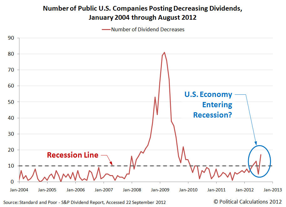 Number of Public U.S. Companies Posting Decreasing Dividends, January 2004 through August 2012