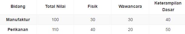 Download Disini !!! Aplikasi Penjelasan Seleksi Sistem Point Test EPS-Topik Manufaktur & Fishing