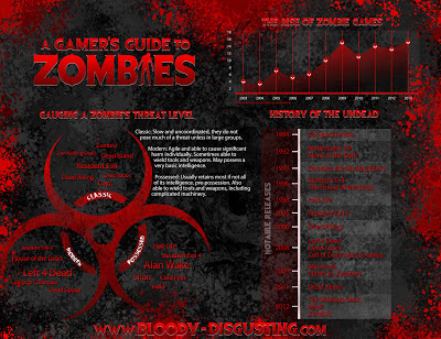 Zombie videogame infographic