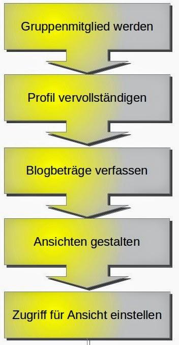 Grafik Einführungsprozess Mahara