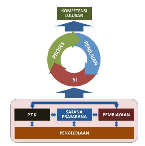 Indikator Ketercapaian Standar Nasional Pendidikan  INDIKATOR MUTU PENDIDIKAN (INDIKATOR STANDAR NASIONAL PENDIDIKAN)