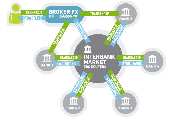 forex interbank deals
