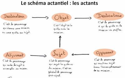Français 2eme BAC Lettres Le schéma actantiel
