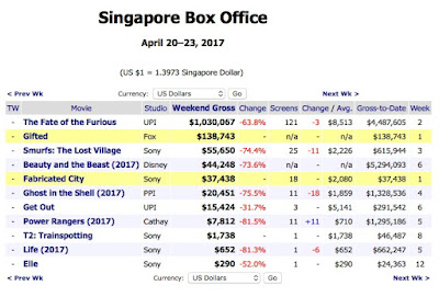 Going in style 2017 2017 box office mojo autos post - Mojo box office worldwide ...