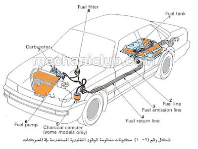 تحميل كتاب صيانة وإصلاح نظام إمداد الوقود بنزين PDF