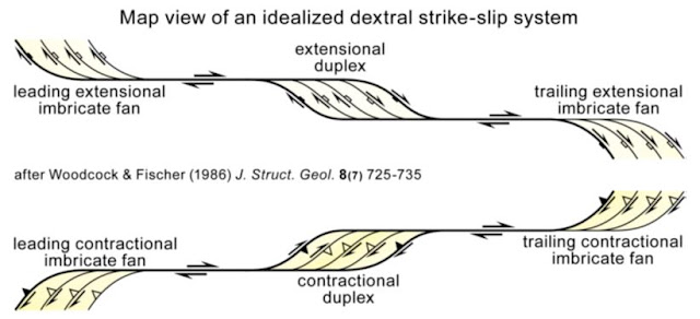 Sumber:http://www.files.ethz.ch/structuralgeology/jpb/files/english/5wrench.pdf