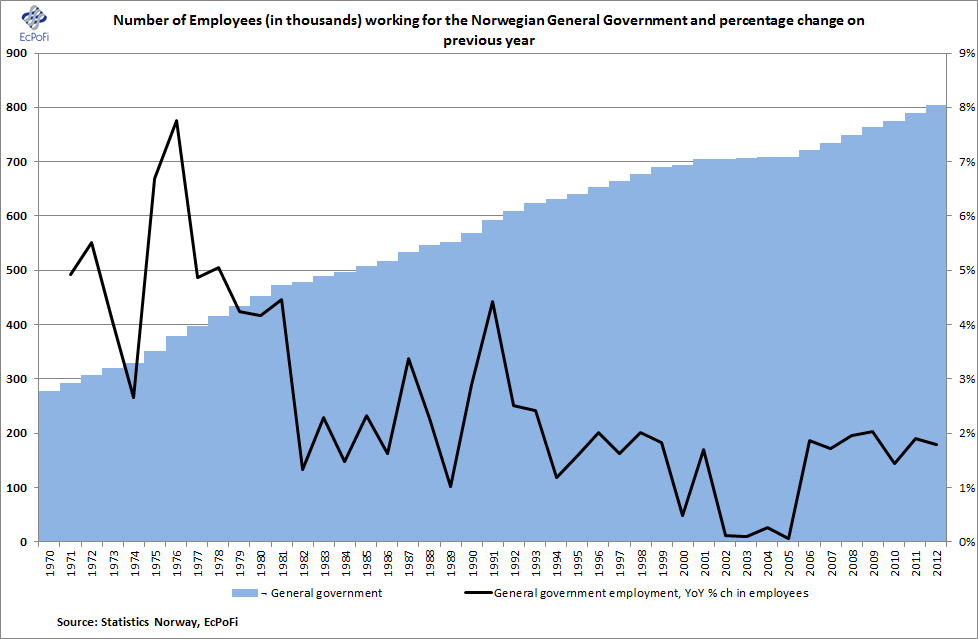 EcPoFi - Economics, Politics, Finance: The Norwegian Parliamentary ...