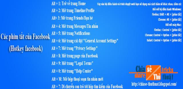Các phím tắt của Facebook