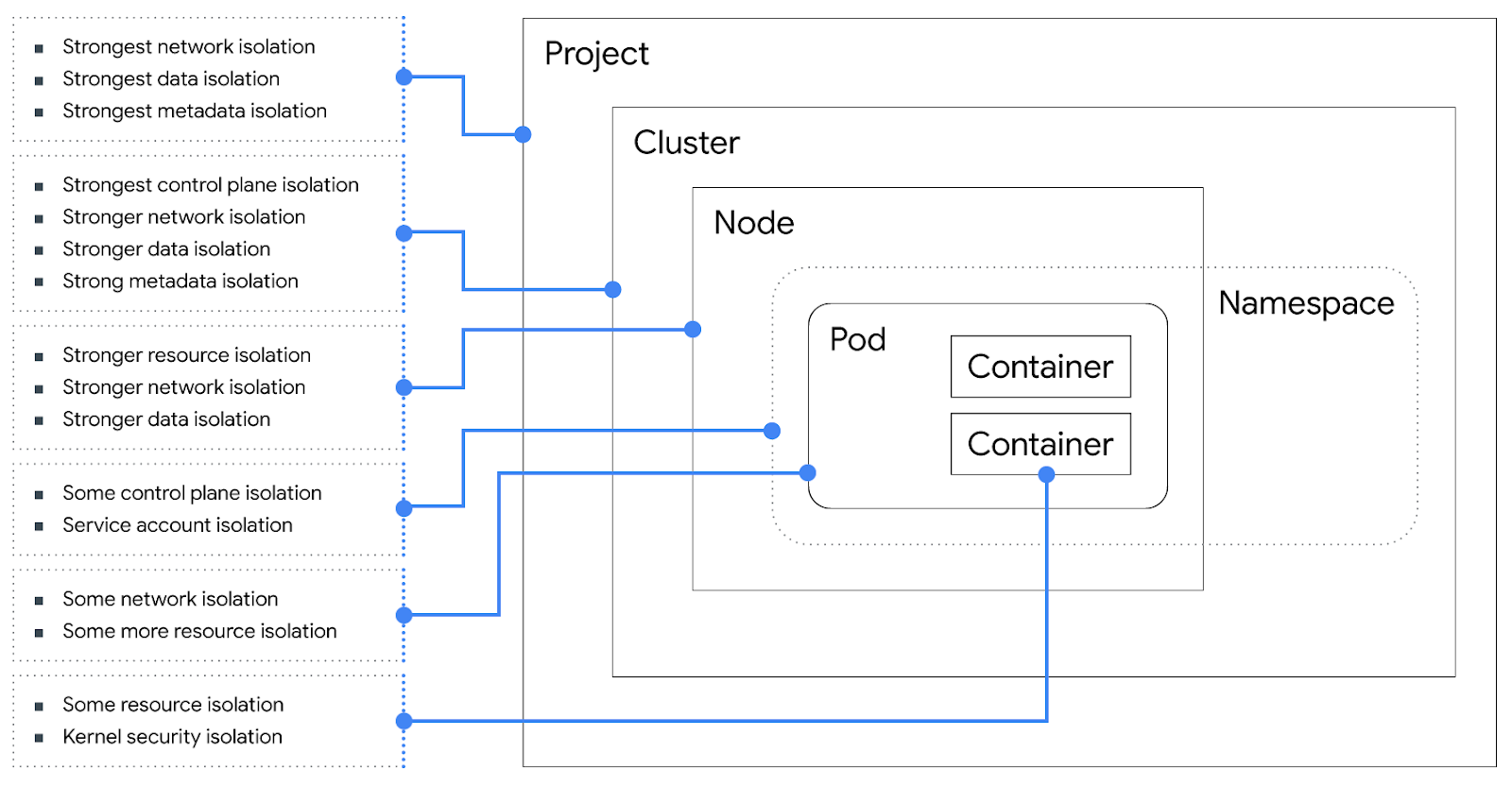 Google Cloud Platform Blog: Exploring container security ...