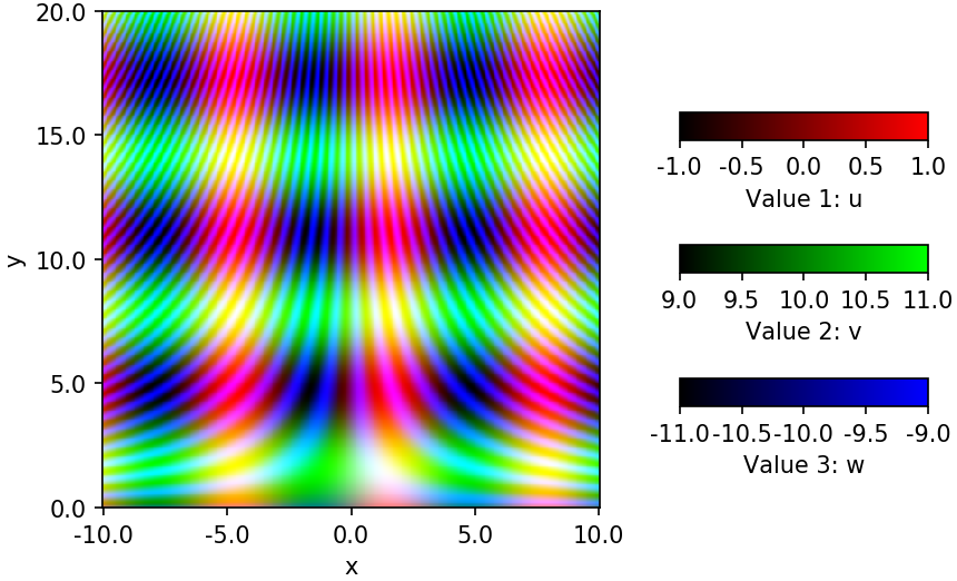 Python Matplotlib Tips: Combine three 2D colorap in one