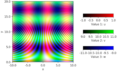 If you want to plot three 2D colormaps on one figure, the only feasible way is combining these three colormaps to one image. This can be achieved by corresponding three values to three primary elements, i.e. red, green, blue. However, interpretation of the completed figure is quite complex, and easiness of understanding for readers would be decreased. In my opinion, this way for plotting should be avoided.