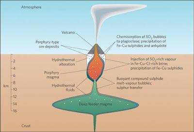konsep hidrotermal