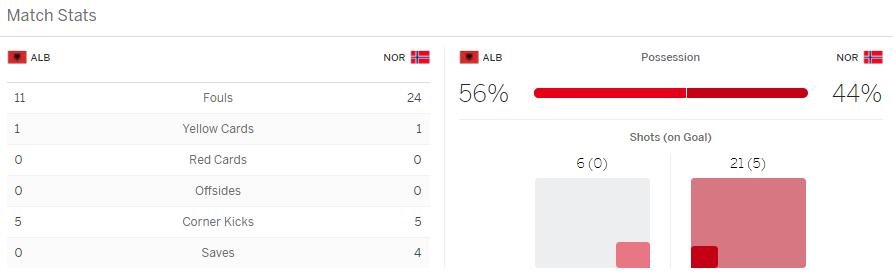 แทงบอล ไฮไลท์ เหตุการณ์การแข่งขัน แอลเบเนีย vs นอร์เวย์