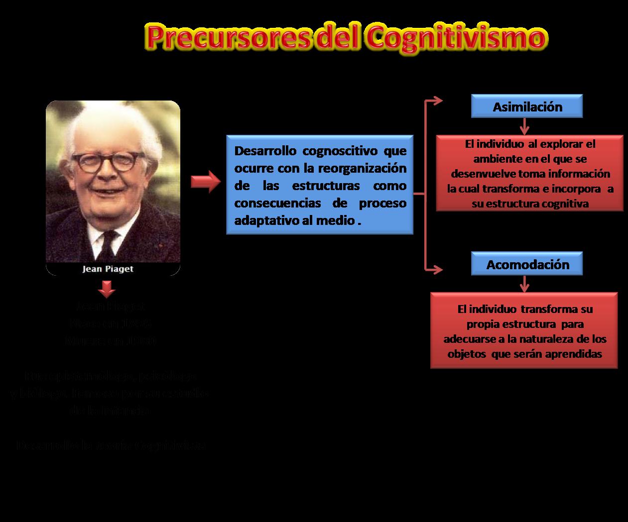 Teorias De Aprendizaje Jean Piaget