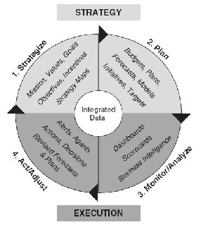 tahapan-manajemen-bisnis-proses
