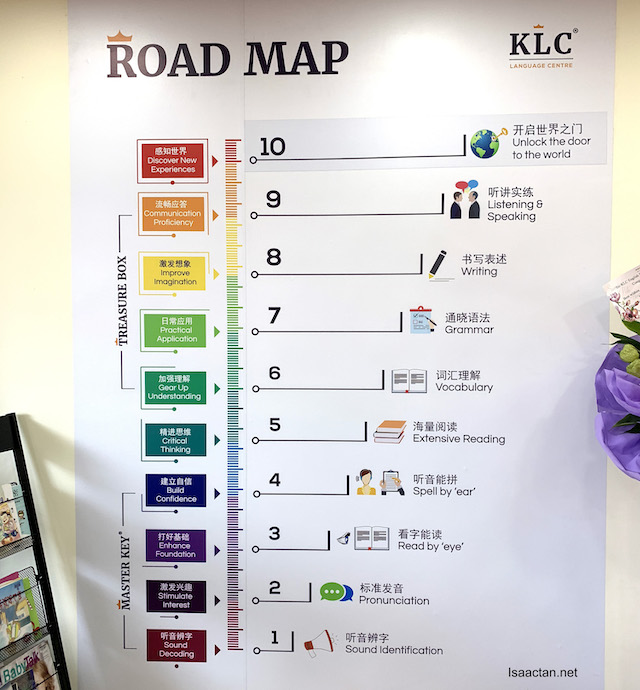 Roadmap for both the Master Key and Treasure Box Program at KLC